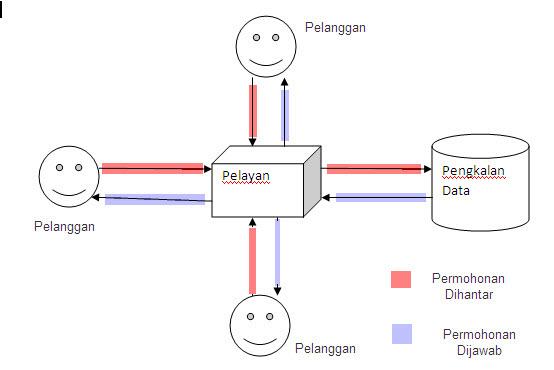 clientserverdatabase1